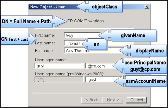 LDAP Attributes for CSVDE
