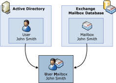 Exchange 2007 Mailbox User