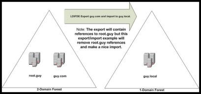LDIFDE Example