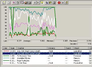 Performance Monitor Disk Bottleneck