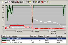 Performance Monitor, Memory bottleneck,  Available Bytes