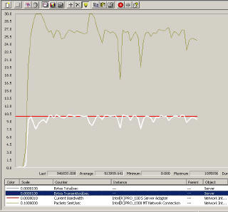 Performance Monitor - Network Utilization