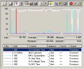 Performance Monitor Processor bottleneck