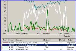 Monitoring Disks in Exchange 2003 server