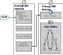 Intelligent Message Filter showing antispam features in Exchange 2003