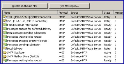 Exchange 2003 Server Queues.  Status, Number, Protocol