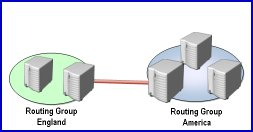Routing Group Connector Microsoft  Exchange Server 2003