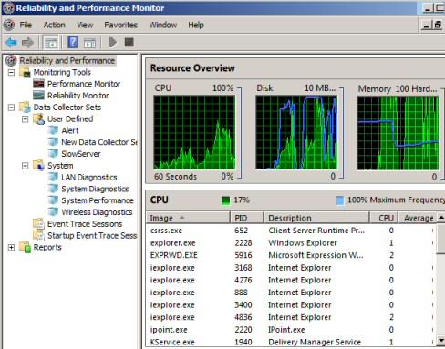 Performance Monitor CPU