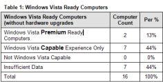 Windows Vista Hardware Assessment Wizard (WVHA)
