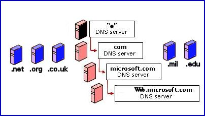 DNS Root Namespace.  How DNS names work