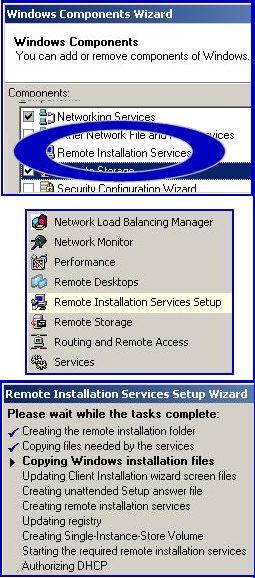 RIS Windows Components.  Remote Installation Services Setup