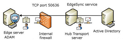EdgeSync Exchange 2007 Edge Role