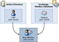 Exchange 2007 Mailbox User