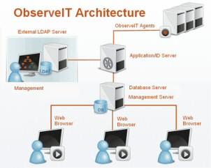 ObserveIT Server 2008
