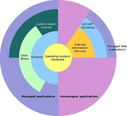 PowerShell .net framework