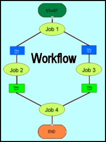 PowerShell 3.0 Workflow