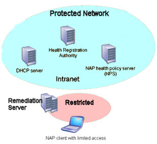 NAP Network Access Protection