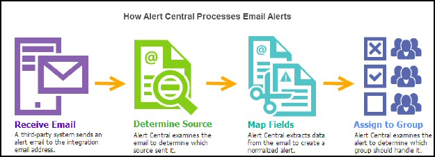 Download SolarWinds Alert Central