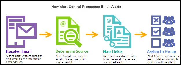 Download SolarWinds Alert Central