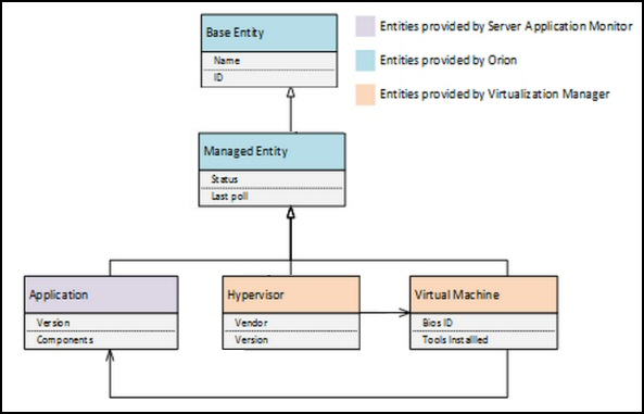 Review of Solarwinds AppStack