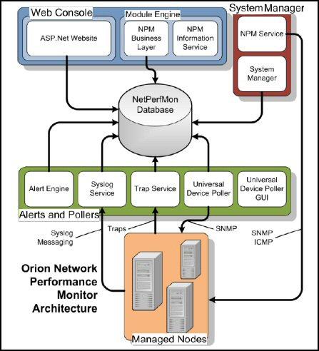 Download SolarWinds Bandwidth Analyzer Pack