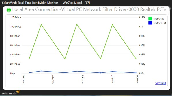 SolarWinds Real-time Bandwidth Monitor