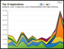 Trial SolarWinds Network Traffic Analyzer
