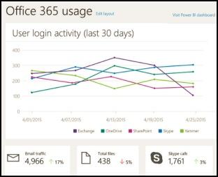 SAM Office 365 Migration