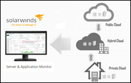 Review of Solarwinds SAM 6.3