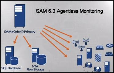 SAM 6.3 Agentless Monitoring