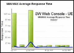 Review of SAM Application Performance Monitor