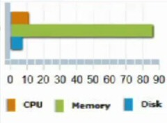 Virtualization Manager Capacity Planning