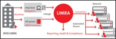 UMRA The User Management Resource Administrator