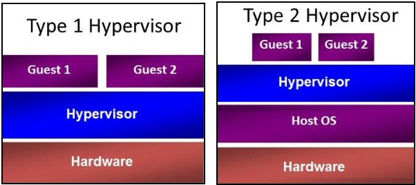 Windows 8 Virtual Machine Hypervisor Type1
