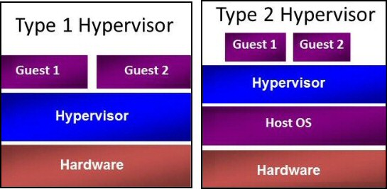 Type 1 Hypervisor in Windows Server 2012