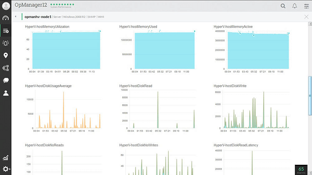 OpManager VM Monitor